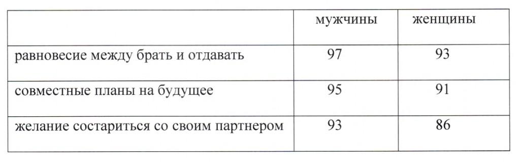 neobhodimie-predposilki-dlya-horoshih-otnosheniy-v-brake