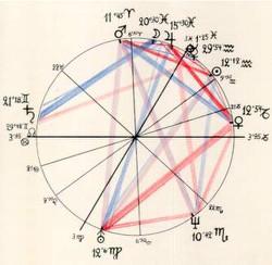 astrologicheskaya-schema