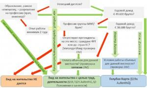 trudoustroystvo-inostrannih-specialistov-v-germanii