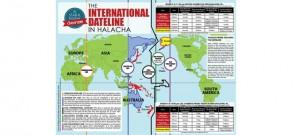 international-dataline